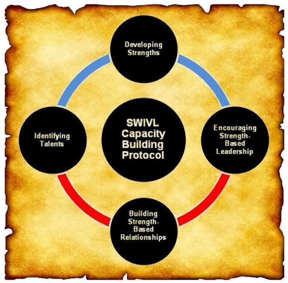 Capacitybuildingprotocol